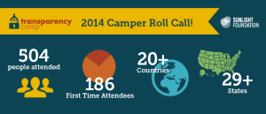 504 attendees. 186 first-time attendees. 20+ countries. 29+ states. Photo via the Sunlight Foundation site.